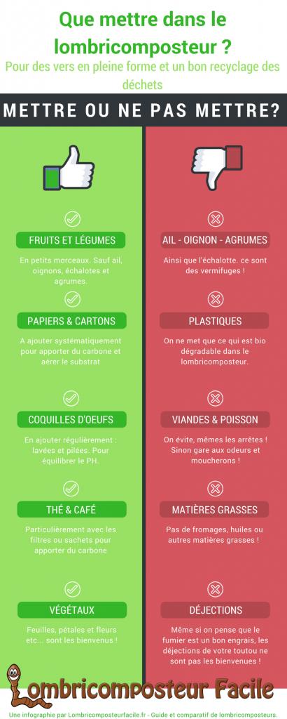 Que mettre dans le lombricomposteur : une inforgraphie lombricomposteurfacile.fr